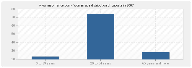Women age distribution of Lacoste in 2007