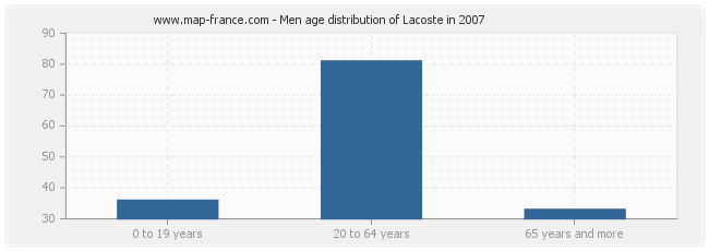 Men age distribution of Lacoste in 2007