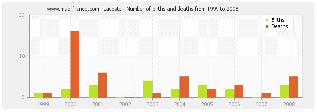 Lacoste : Number of births and deaths from 1999 to 2008