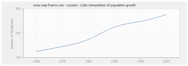 Lacoste : Cubic interpolation of population growth