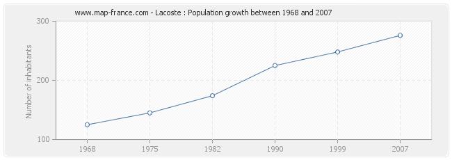 Population Lacoste