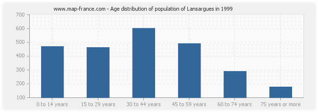 Age distribution of population of Lansargues in 1999