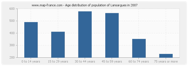 Age distribution of population of Lansargues in 2007