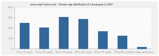Women age distribution of Lansargues in 2007