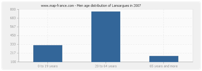 Men age distribution of Lansargues in 2007
