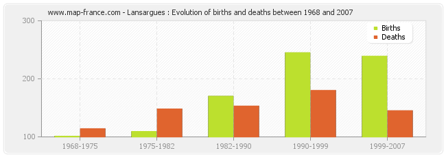 Lansargues : Evolution of births and deaths between 1968 and 2007