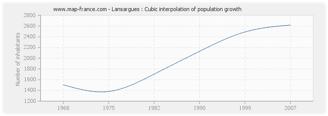 Lansargues : Cubic interpolation of population growth
