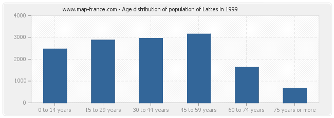 Age distribution of population of Lattes in 1999