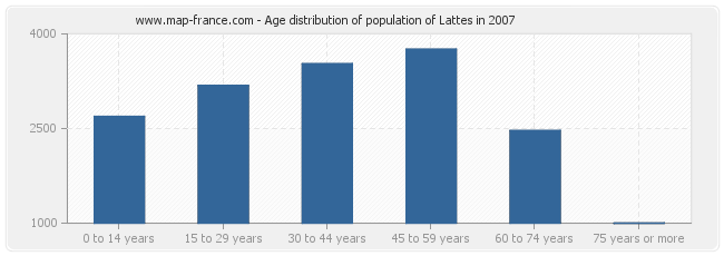 Age distribution of population of Lattes in 2007