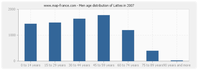 Men age distribution of Lattes in 2007