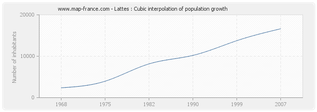 Lattes : Cubic interpolation of population growth