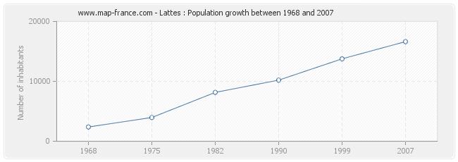 Population Lattes