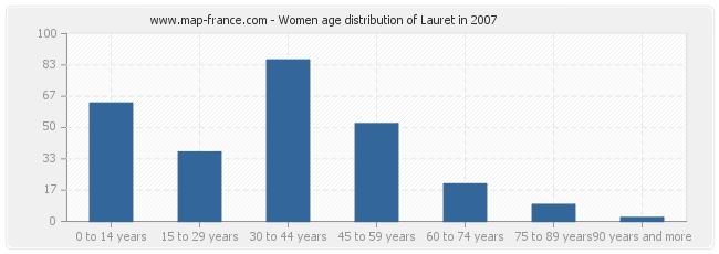 Women age distribution of Lauret in 2007