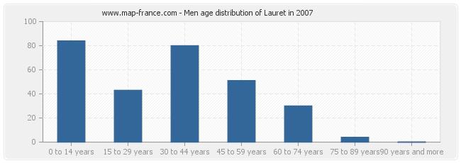 Men age distribution of Lauret in 2007