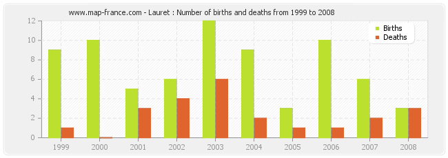 Lauret : Number of births and deaths from 1999 to 2008