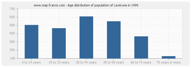 Age distribution of population of Lavérune in 1999