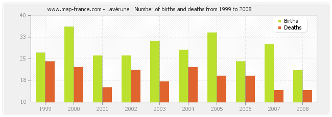 Lavérune : Number of births and deaths from 1999 to 2008