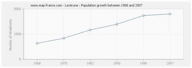 Population Lavérune
