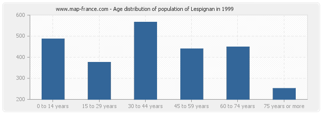 Age distribution of population of Lespignan in 1999