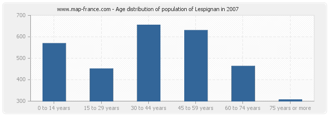 Age distribution of population of Lespignan in 2007