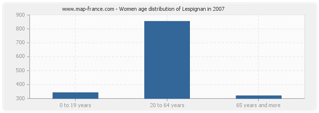 Women age distribution of Lespignan in 2007