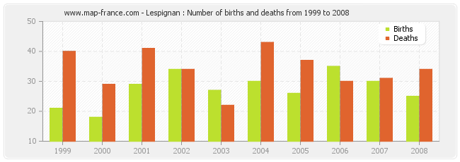 Lespignan : Number of births and deaths from 1999 to 2008