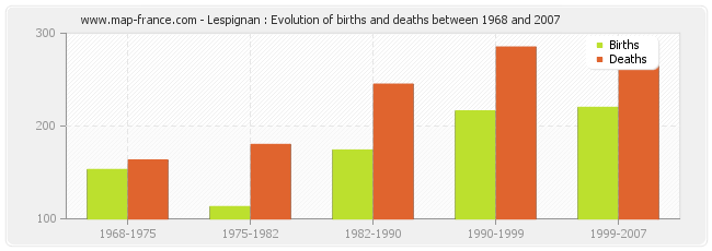 Lespignan : Evolution of births and deaths between 1968 and 2007