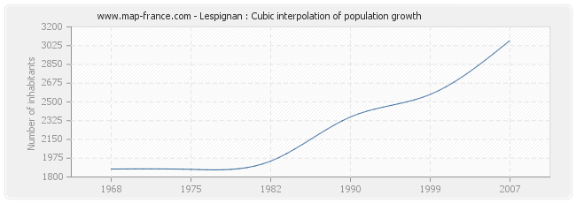 Lespignan : Cubic interpolation of population growth