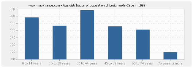 Age distribution of population of Lézignan-la-Cèbe in 1999