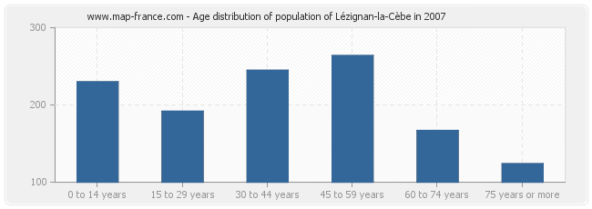 Age distribution of population of Lézignan-la-Cèbe in 2007