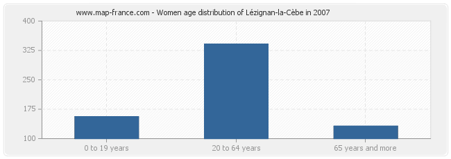 Women age distribution of Lézignan-la-Cèbe in 2007