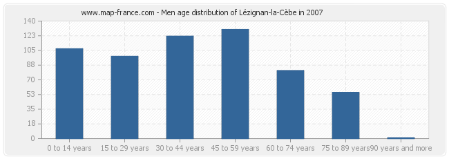 Men age distribution of Lézignan-la-Cèbe in 2007