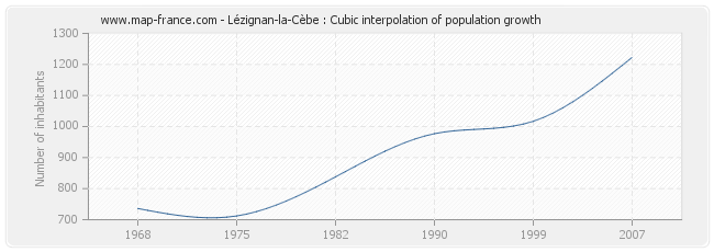Lézignan-la-Cèbe : Cubic interpolation of population growth