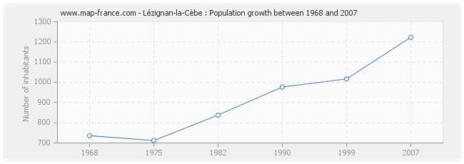 Population Lézignan-la-Cèbe