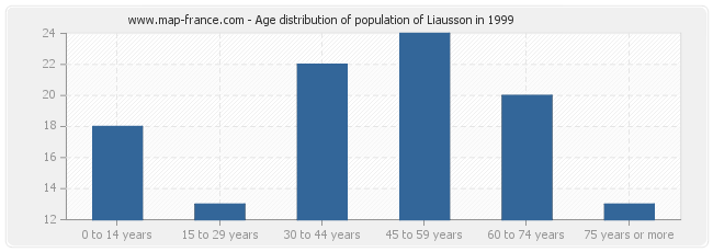 Age distribution of population of Liausson in 1999
