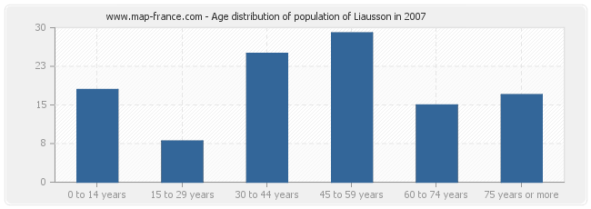 Age distribution of population of Liausson in 2007