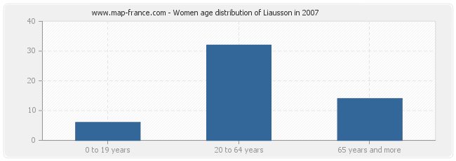 Women age distribution of Liausson in 2007