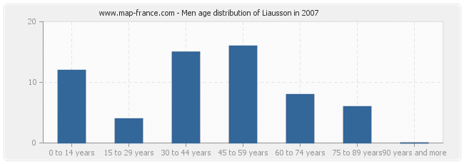 Men age distribution of Liausson in 2007