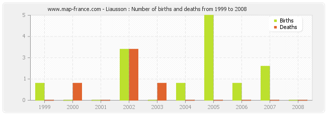 Liausson : Number of births and deaths from 1999 to 2008