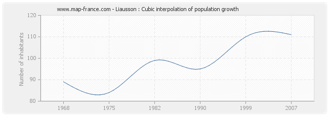 Liausson : Cubic interpolation of population growth