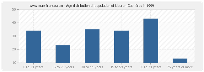 Age distribution of population of Lieuran-Cabrières in 1999