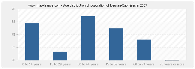 Age distribution of population of Lieuran-Cabrières in 2007
