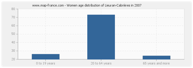 Women age distribution of Lieuran-Cabrières in 2007