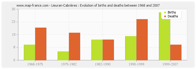 Lieuran-Cabrières : Evolution of births and deaths between 1968 and 2007