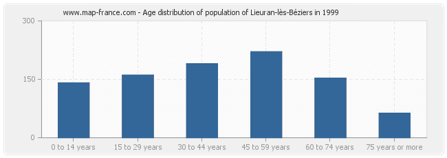Age distribution of population of Lieuran-lès-Béziers in 1999