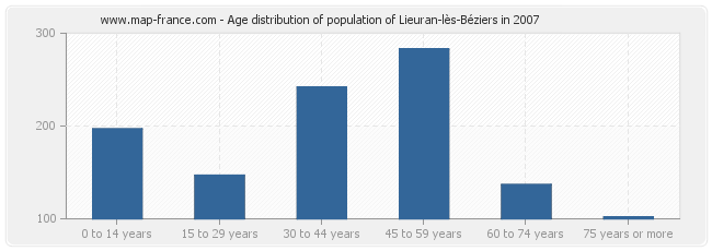 Age distribution of population of Lieuran-lès-Béziers in 2007