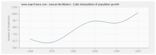 Lieuran-lès-Béziers : Cubic interpolation of population growth