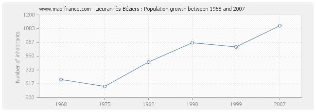 Population Lieuran-lès-Béziers