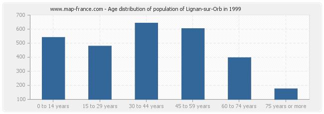 Age distribution of population of Lignan-sur-Orb in 1999