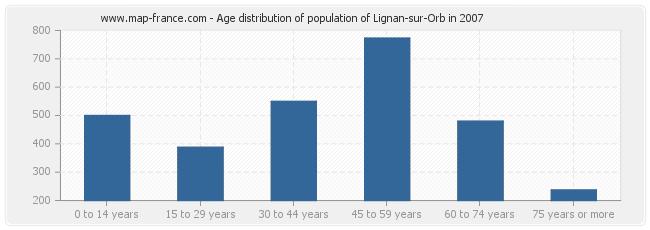 Age distribution of population of Lignan-sur-Orb in 2007